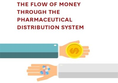 The flow of money through the pharmaceutical distribution system