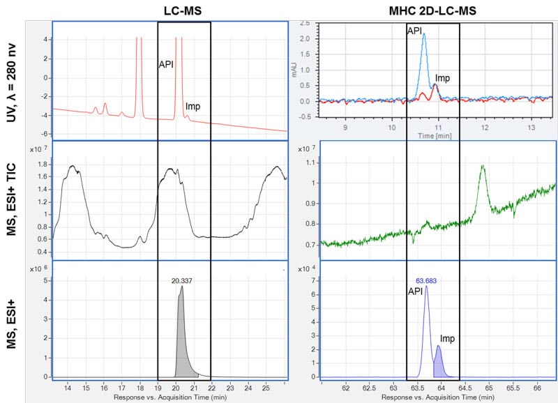 Removal of interference by 2D-LC. Six chromatograms of a sample analysed by LC-MS (left) and by MHC 2D-LC-MS (right) are shown.