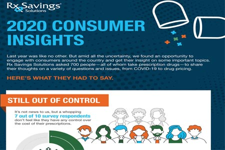 Rx Savings Solutions Inaugural Consumer Insights Report Examines Intersection of COVID and Drug Affordability