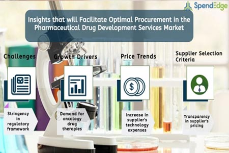 Pharma Drug Development Services